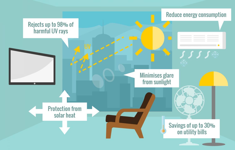 MR SOLAR AND SUN WINDOW TINTING PHUKET - BENEFITS OF WINDOW TINTING