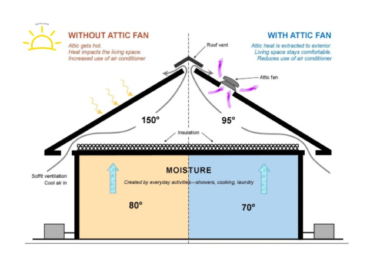 MR SOLAR Roof Extractor Fan saves money and as part of an overall package keeps your house cooler. Installed and ready to go in one day!