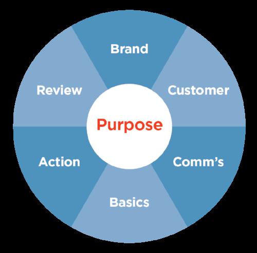 Marketing energized model