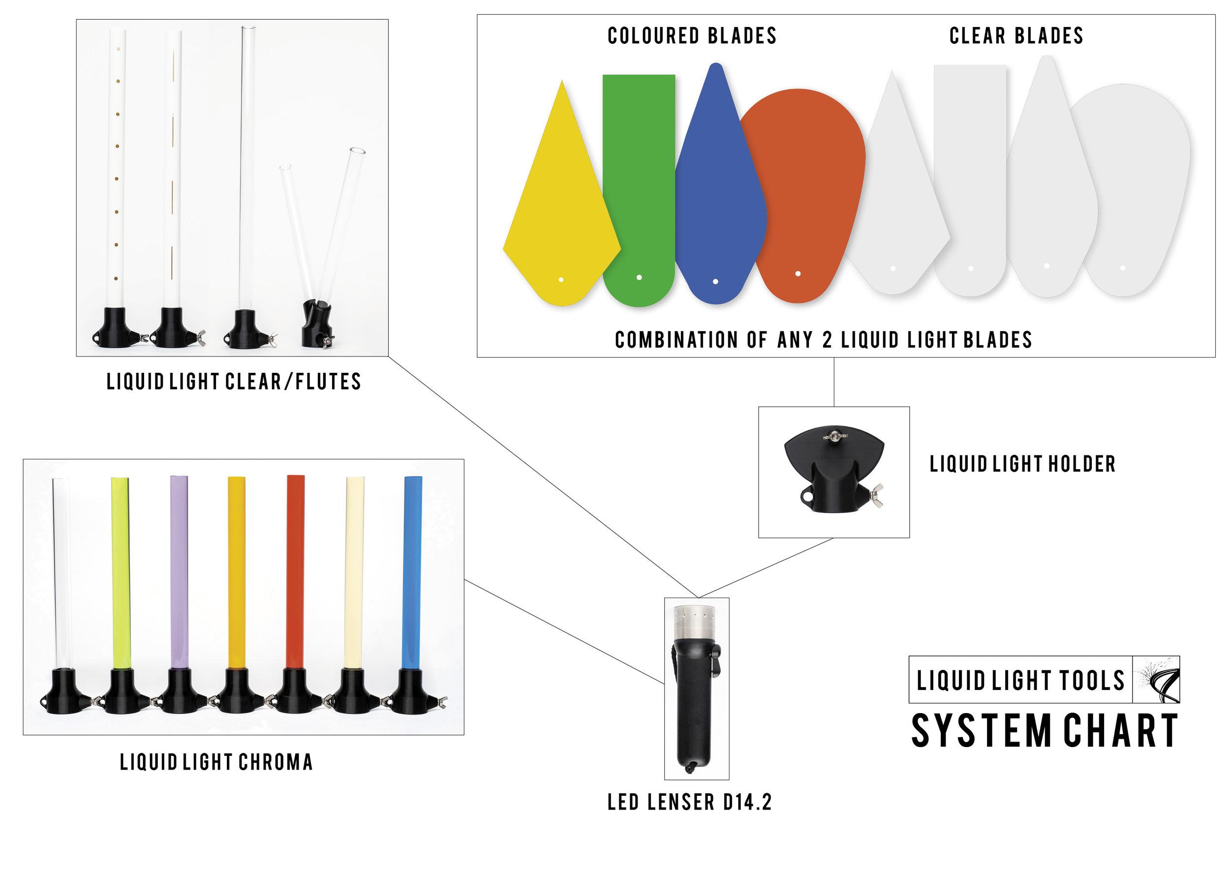 Liquid Light System Chart.jpg