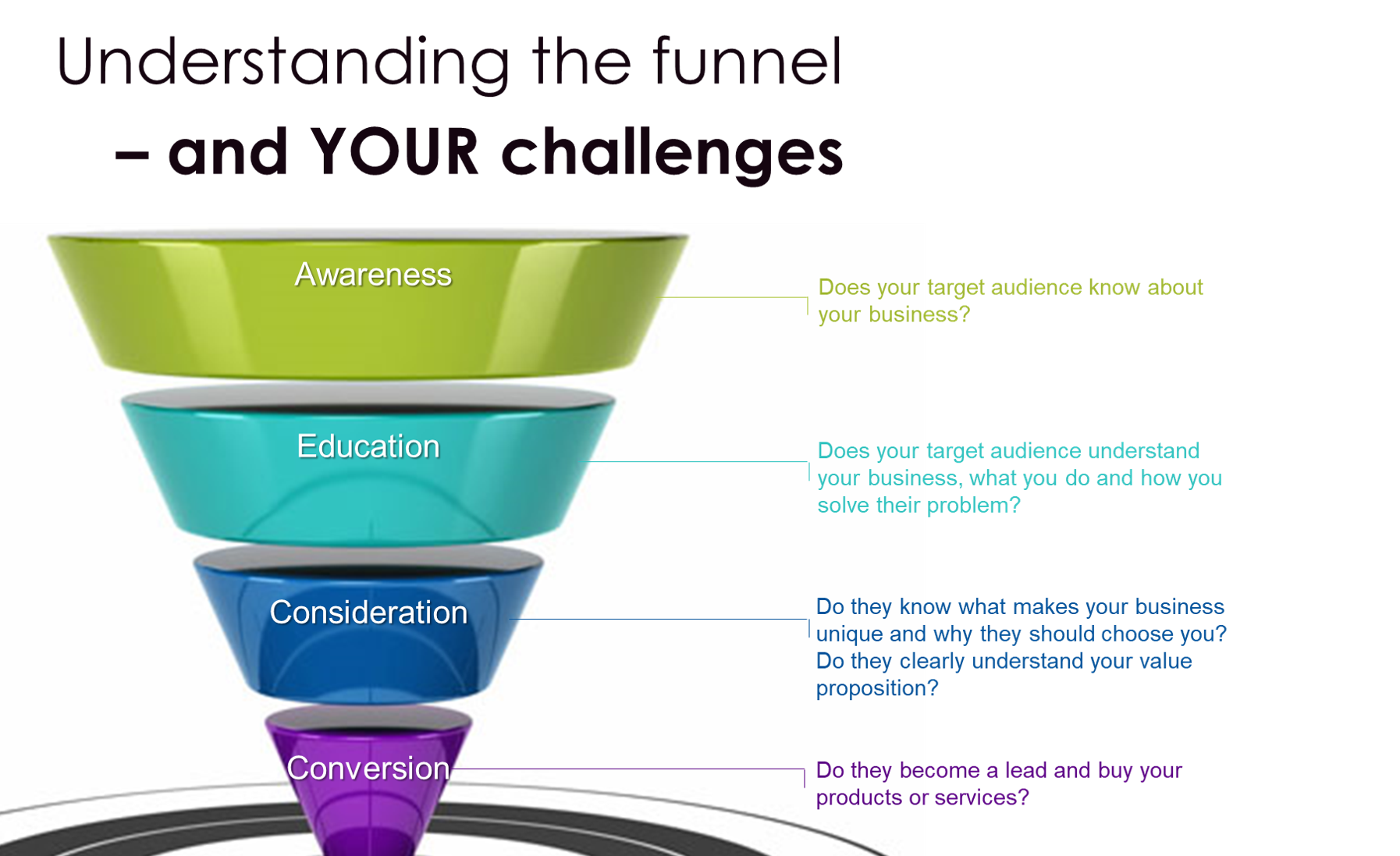 Understanding the Marketing Funnel by The EMMS