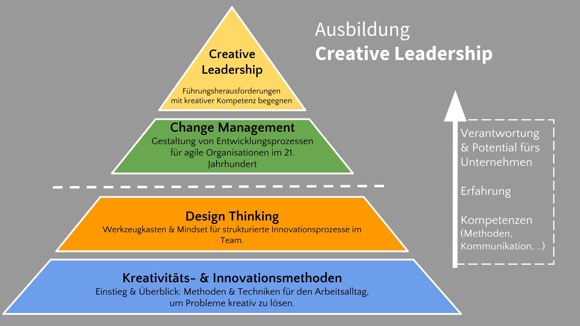 creative-leadership-ausbildung-weiterbildung.png