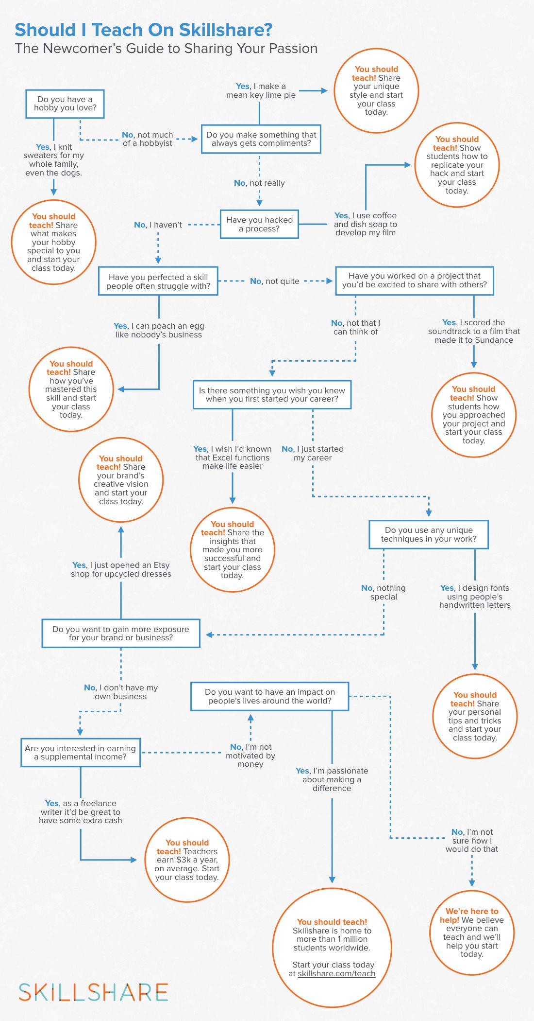Should I Teach on Skillshare infographic