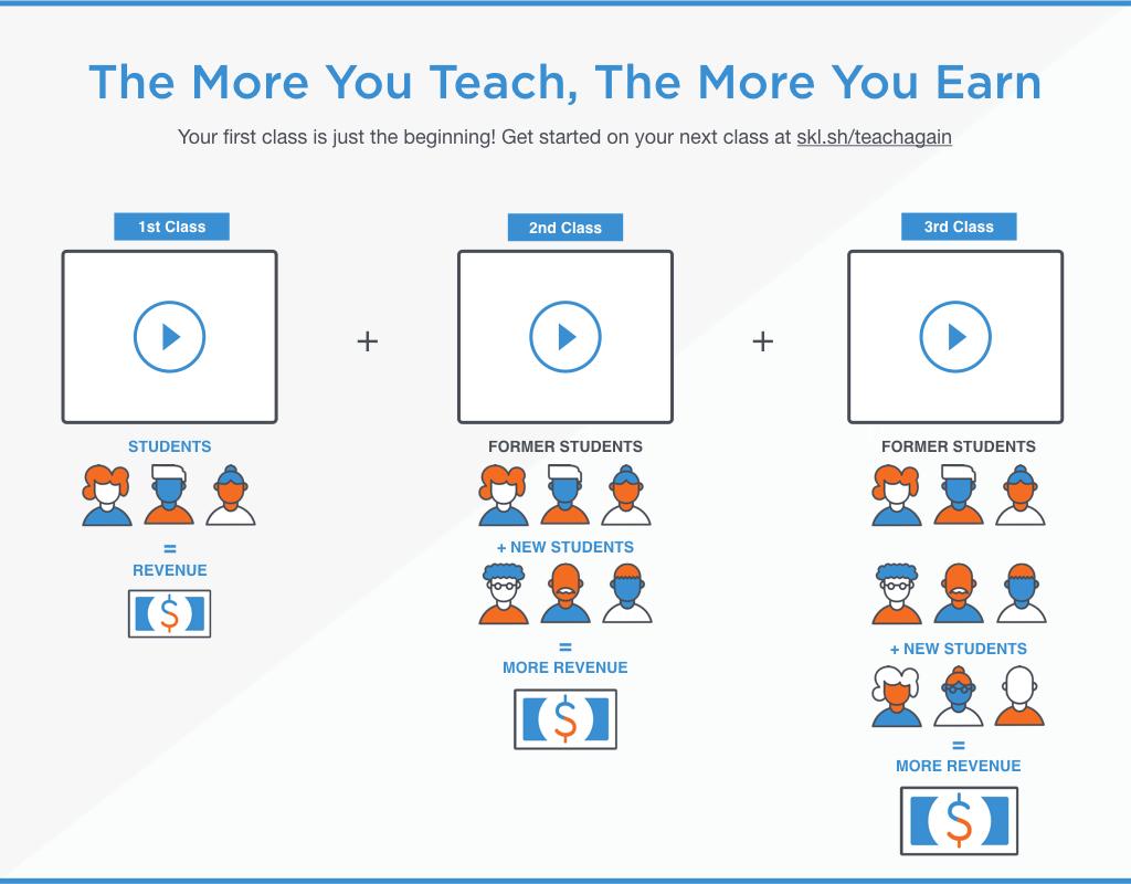 Teach Again To Earn More on Skillshare