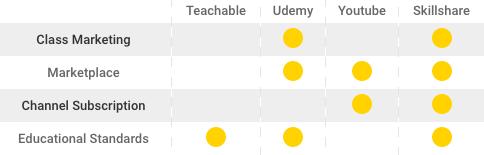 A breakdown of online learning platforms