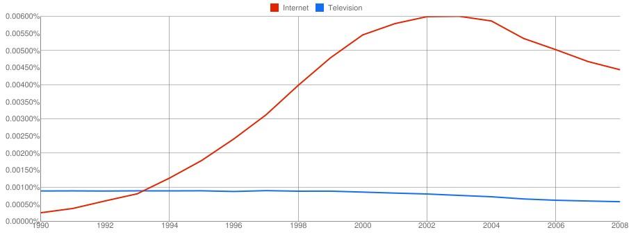 Television_Internet.jpg