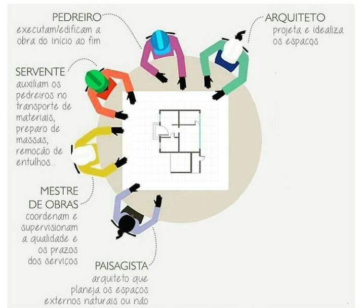 Blog Mancilla Arquitetura