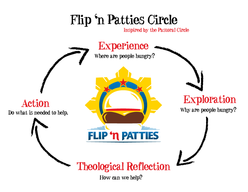 Circle_FlipnPatties.png