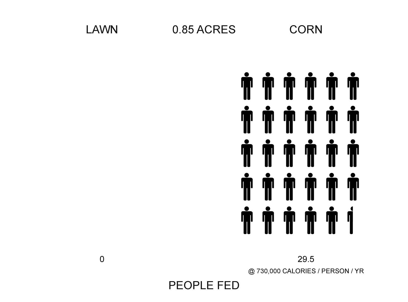 People fed by each