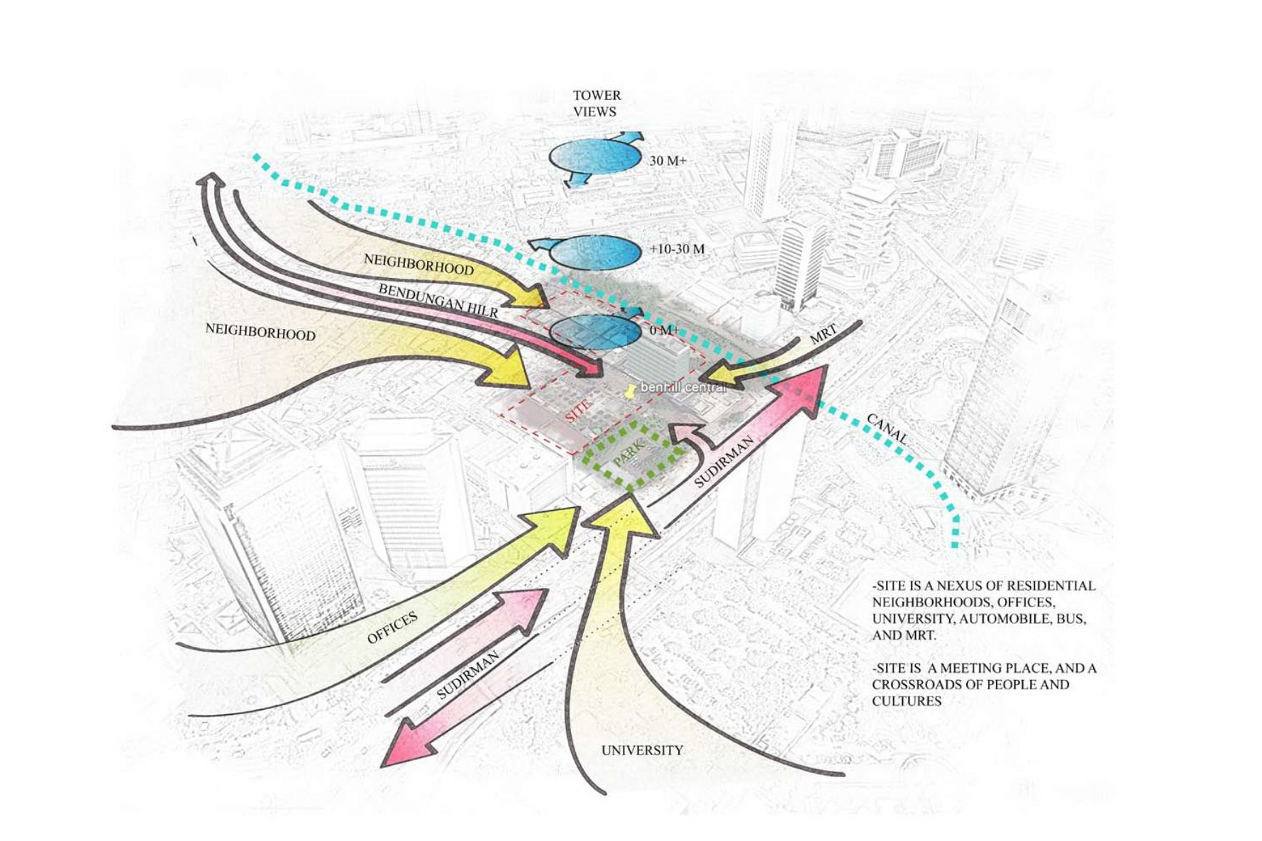 A site diagram showing the constraints and opportunities of the surroundings.