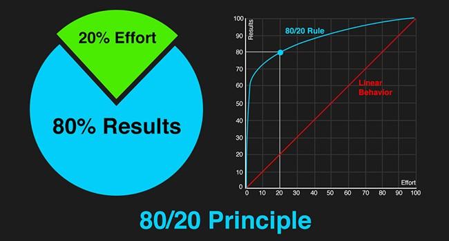 Pareto-Principle-650x350.jpg