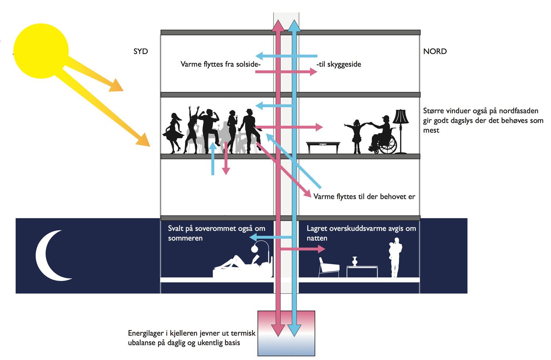 Gether-metoden visualisert med vår 4D-modell