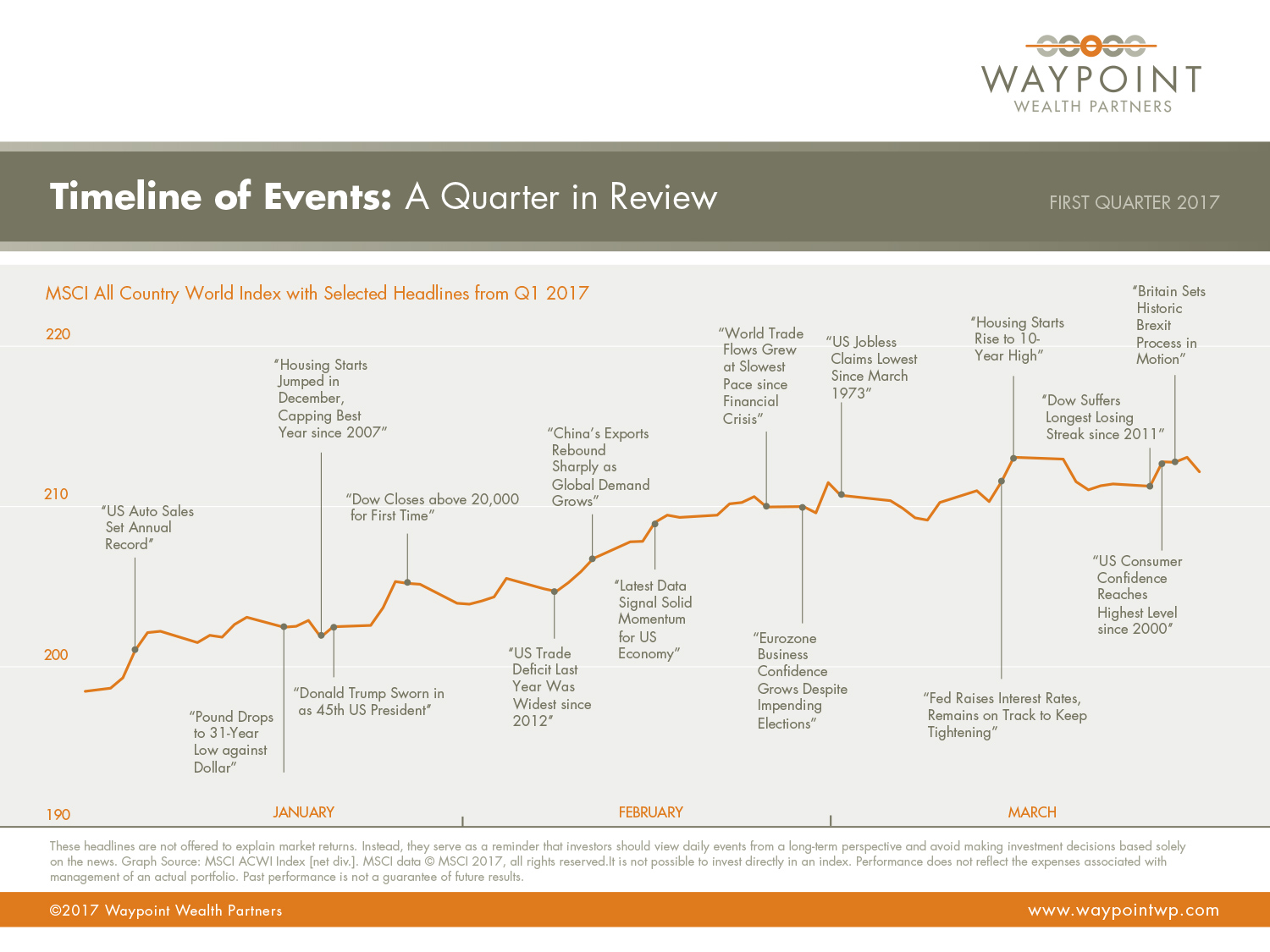 WWP-QMR-Q1-2017-Timeline-of-Events.jpg