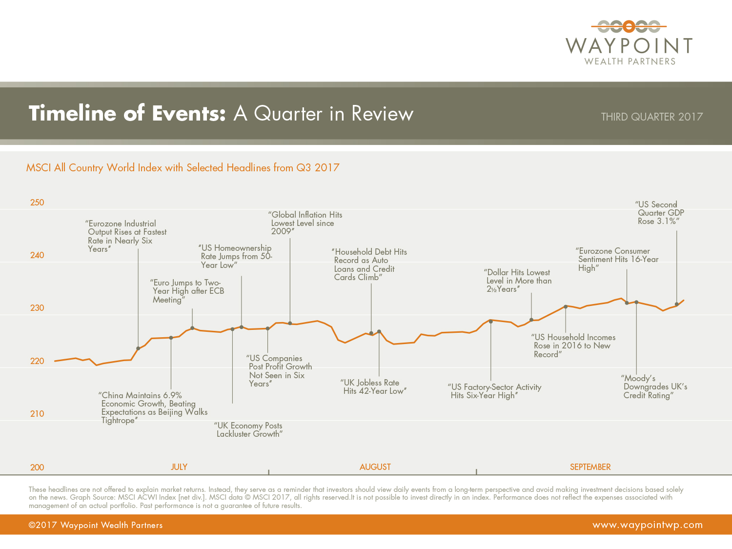WWP-QMR-Q3-2017-Timeline-of-Events.jpg
