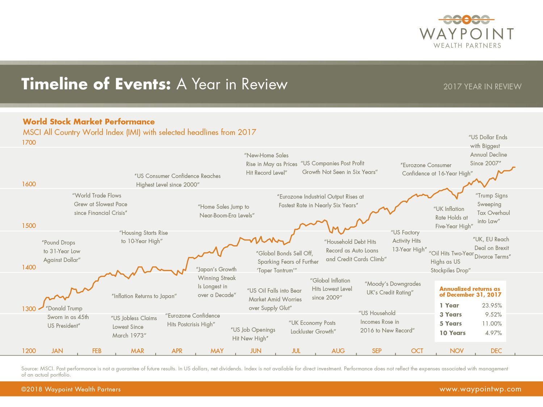WWP-QMR-Q4-YIR-2017-Timeline-of-Events.jpg