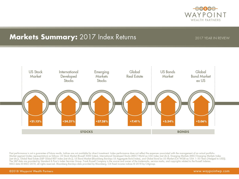 WWP-QMR-Q4-YIR-2017-Market-Summary.jpg