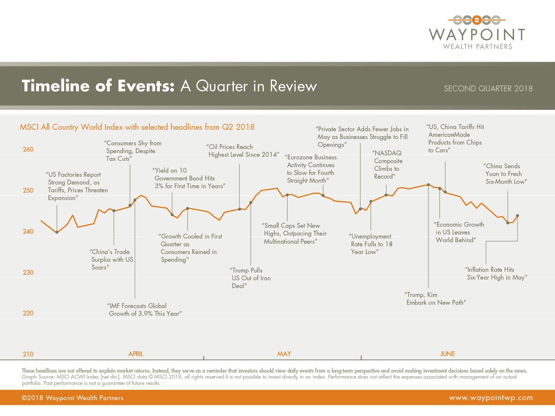 WWP-QMR-Q2-2018-Timeline-of-Events.jpg