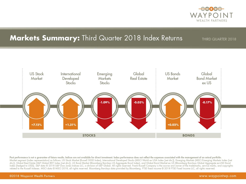 WWP-QMR-Q3-2018-Market-Summary.jpg