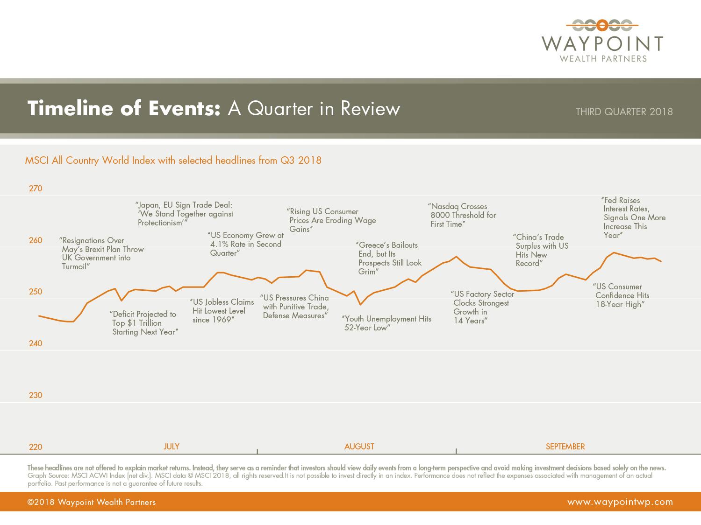 WWP-QMR-Q3-2018-Timeline-of-Events.jpg