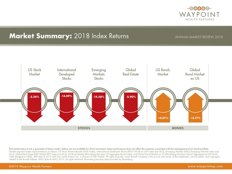 WWP-AMR-Q4-2018-Market-Summary.jpg