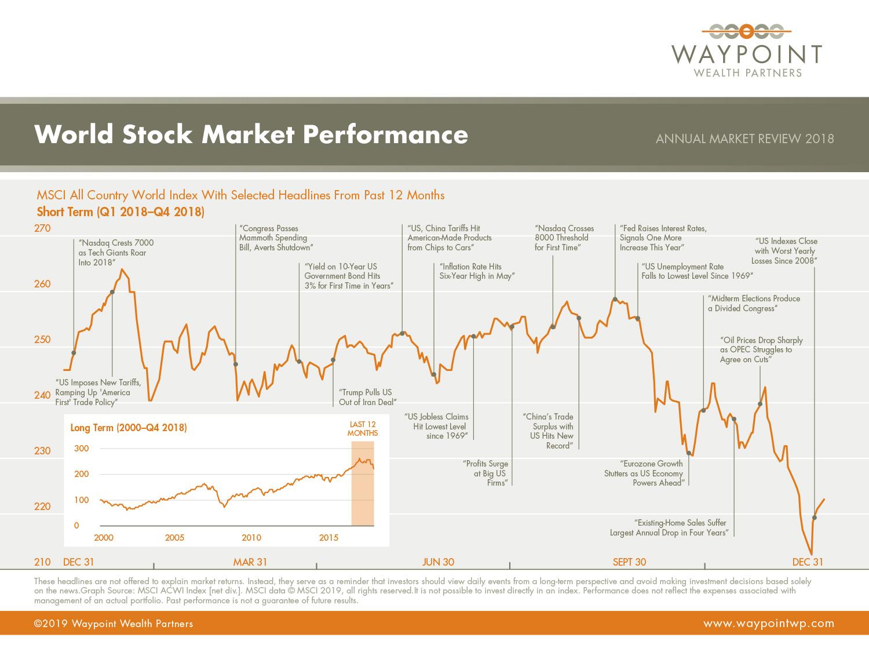 WWP-AMR-Q4-2018-World-Stock-Market-Performance.jpg