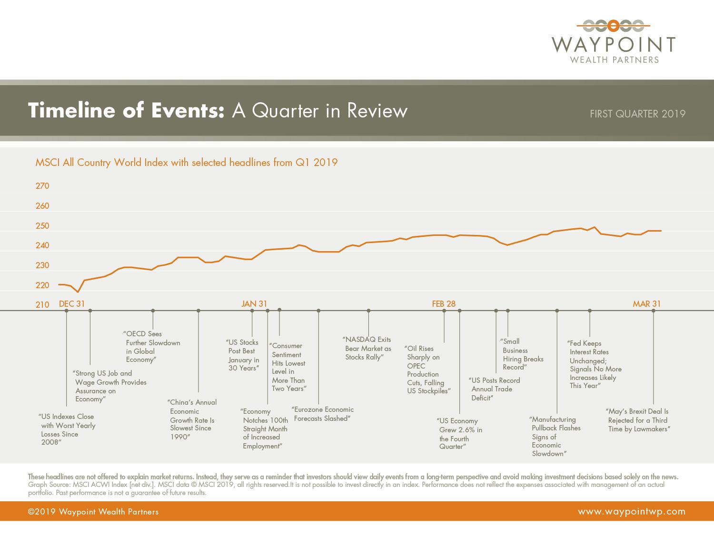 WWP-QMR-Q1-2019-Timeline-of-Events.jpg