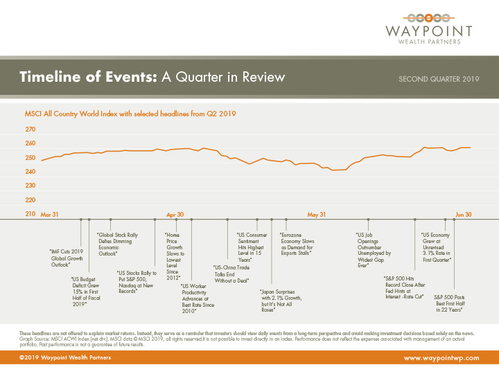 WWP-QMR-Q2-2019-Timeline-of-Events.jpg