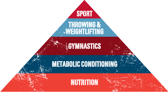 Nutrition Coaching - You can't out-exercise a bad diet. Nutrition is the foundation of the fitness pyramid, and is a vital component in achieving your health, weight and performance goals. We've worked with a registered dietitian to develop an easy, science-based approach to nutrition and wellness.