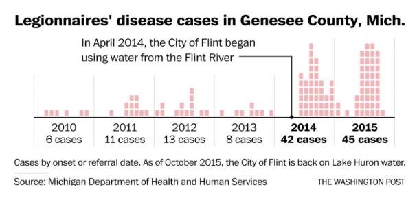 Legionnaires Disease Genesee County
