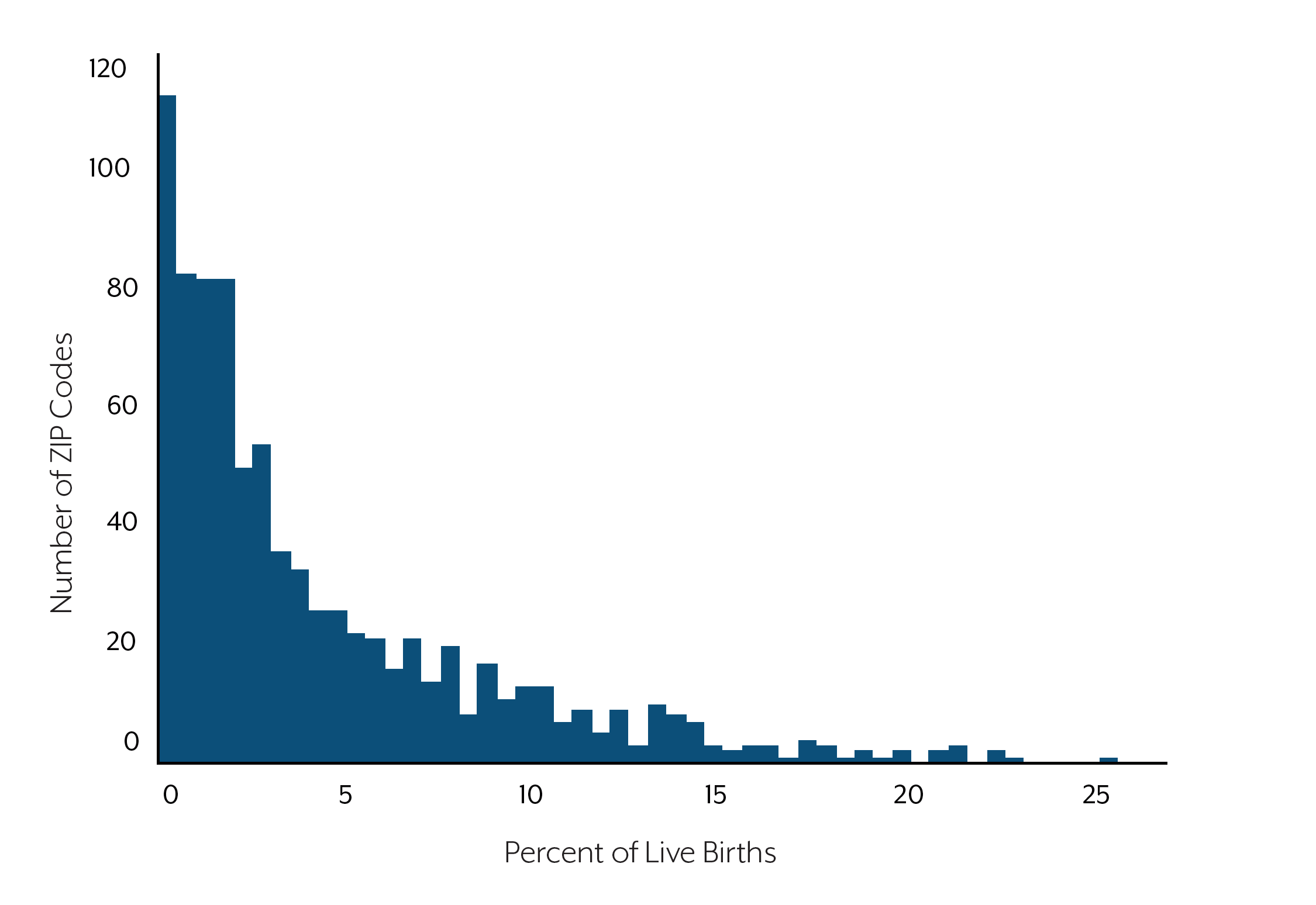Distribution of ZIP-Code-Level Percentages of Live Births to Mothers Who Smoked During Pregnancy