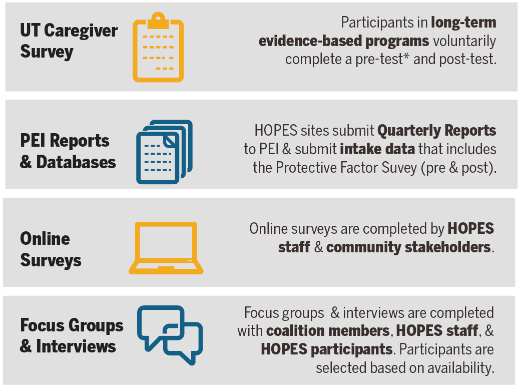 Types of Data_HOPES Eval_10.29.18.png