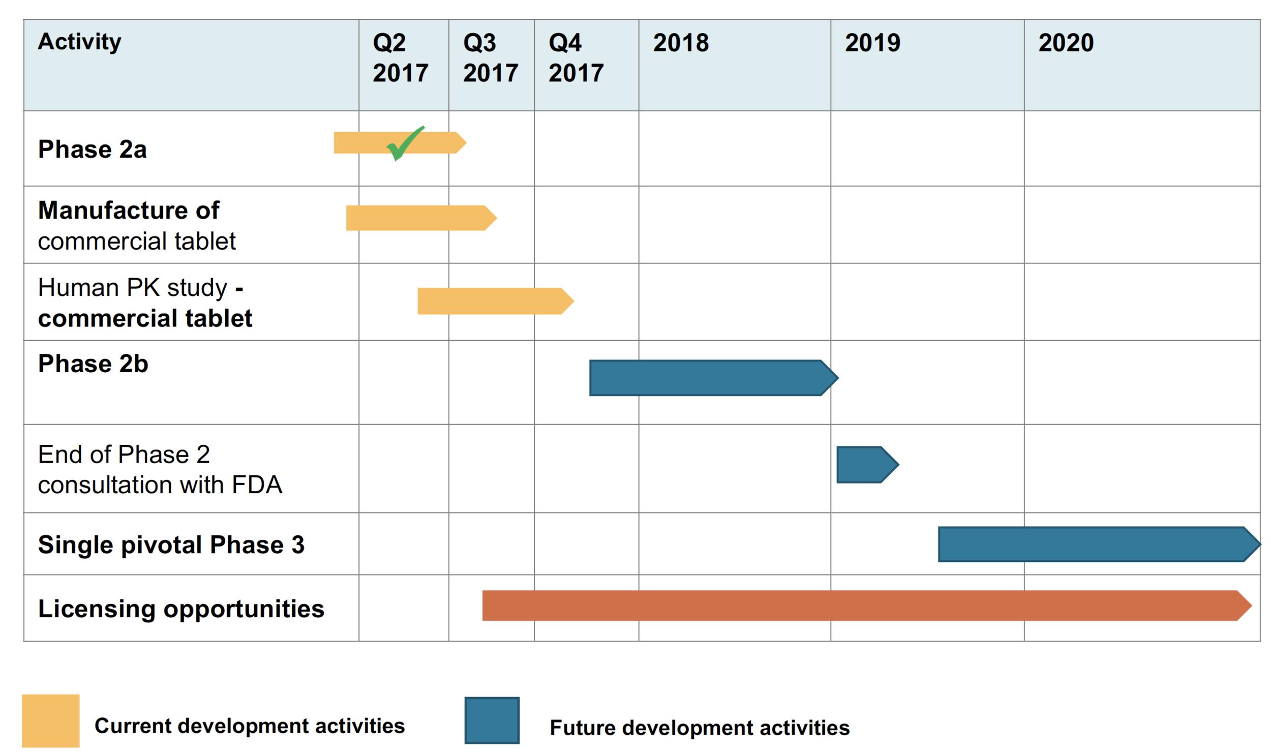 DMX-200 Development & licensing timeline