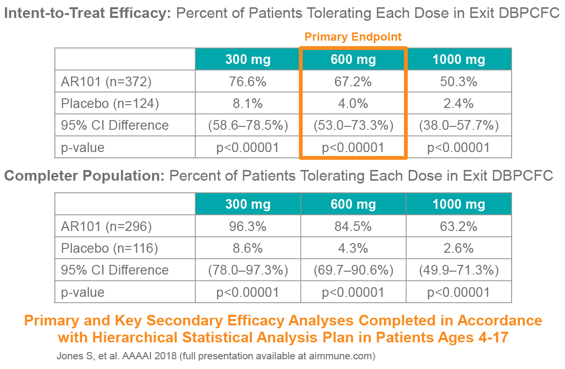 PALISADE Met Primary and Key Secondary Efficacy Endpoints for Ages 4-17