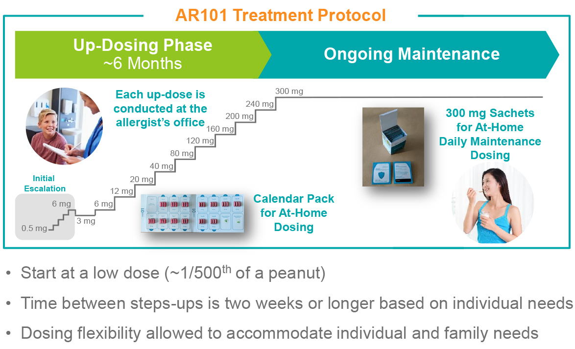 Personalized Up-Dosing for Dependable Protection