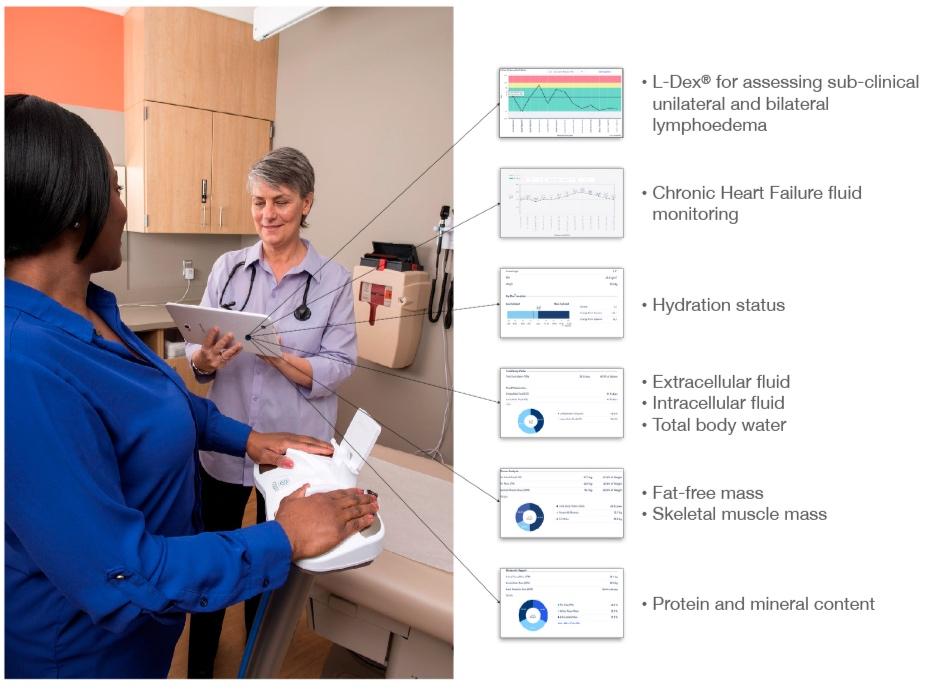 SOZO® - Next Generation BIS Digital Health Platform
