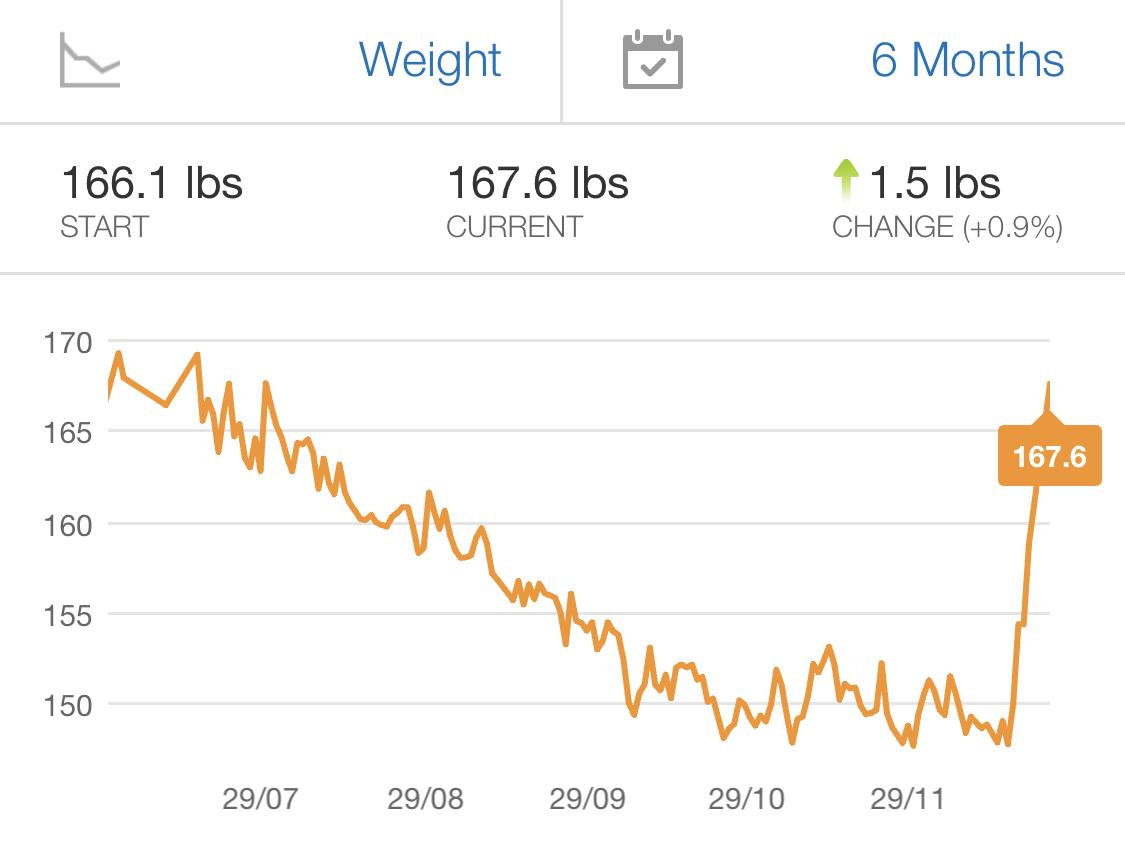 Christmas Carnivore Diet Break Carbohydrate binge Weight Gain MyfitnessPal