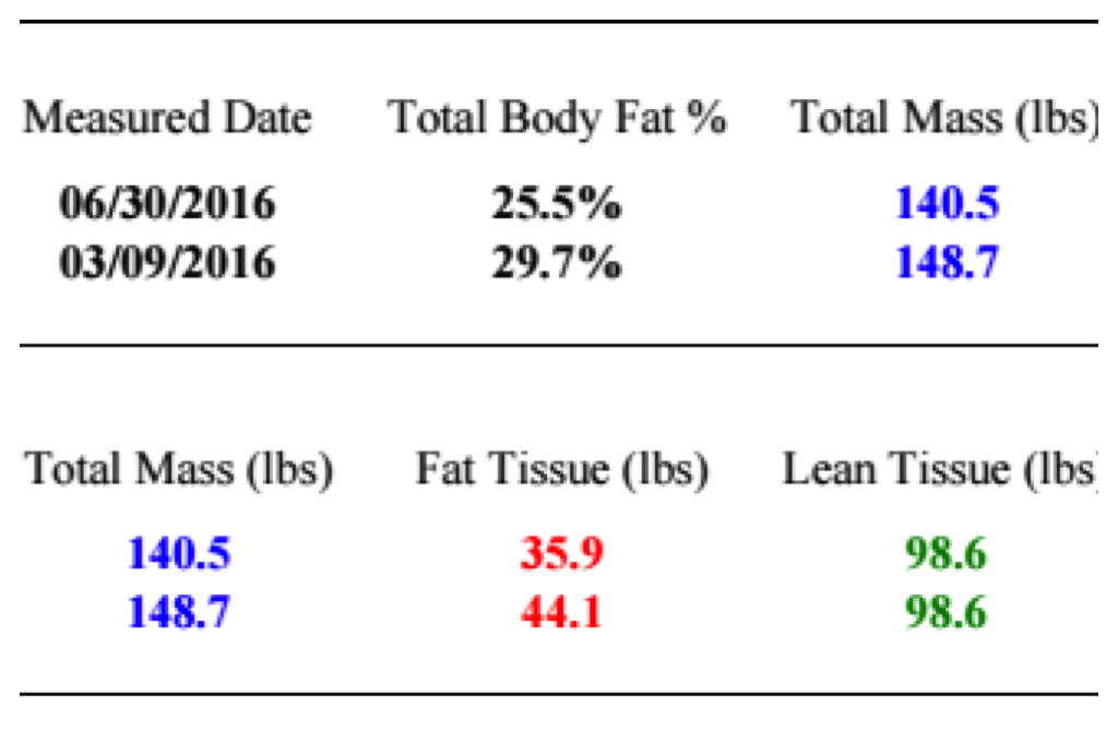 Kaitie B Dexa Results June 2016.png