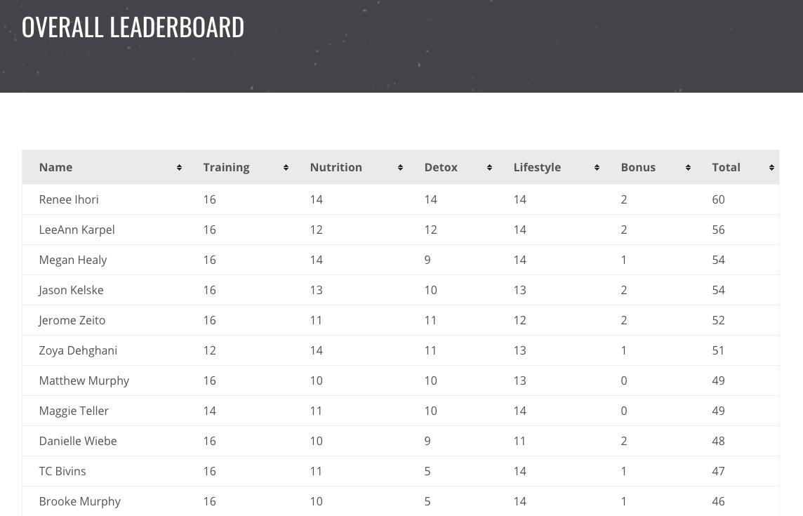 Top 10 Leaderboard after Week 2