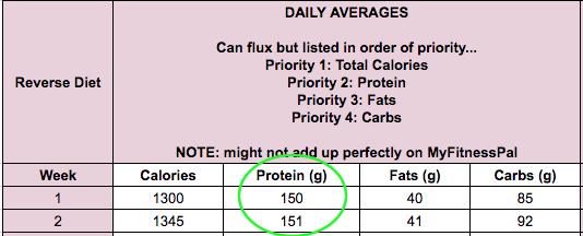 GTS Reverse Diet - Protein Week 2.png