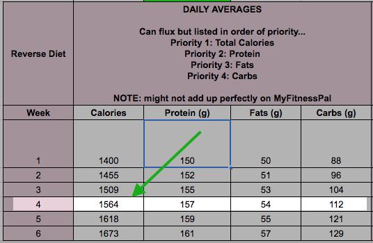 Reverse Diet Week 4 Calories and Macros.png