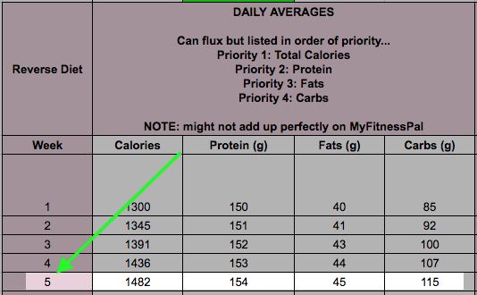 Reverse Diet Week 5 cal and macros.png