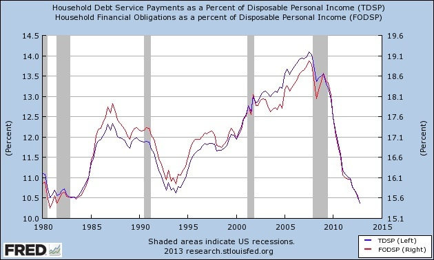 householddebt1