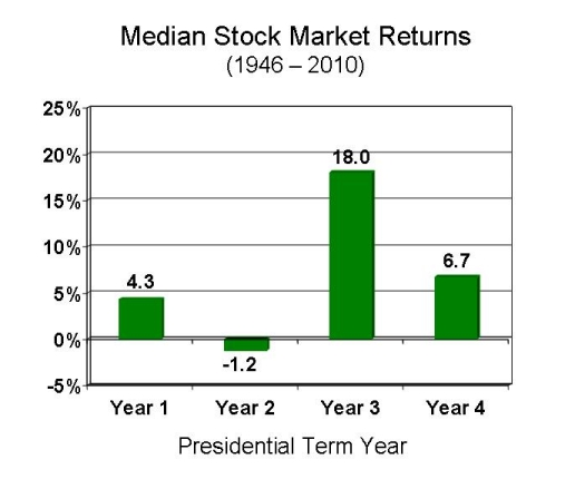 presidential-cycle-stock-market.jpg