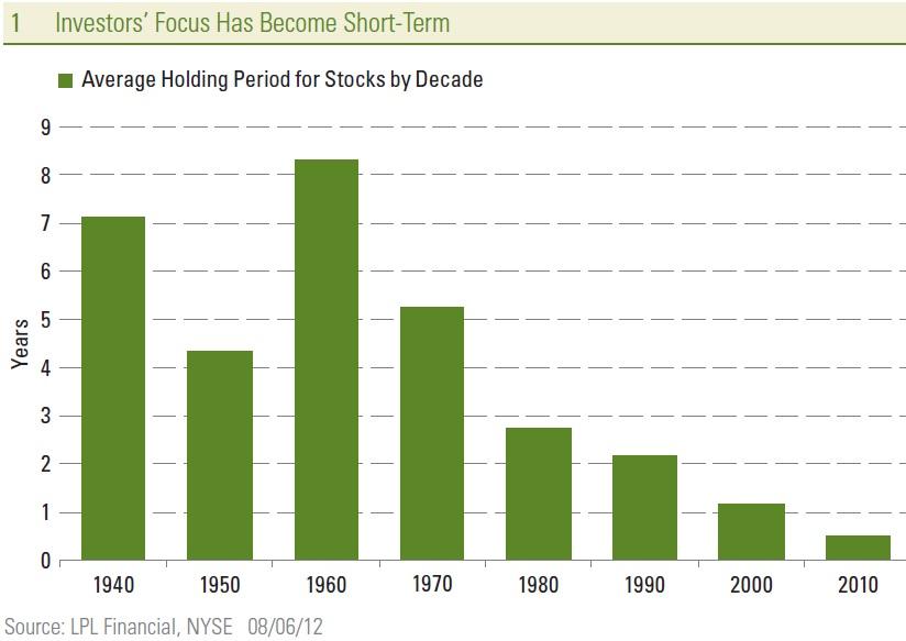Investors-Focus-Has-Become-Short-Term