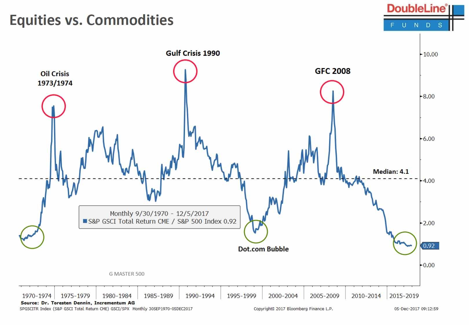 equities vs commodities gundlach.jpg
