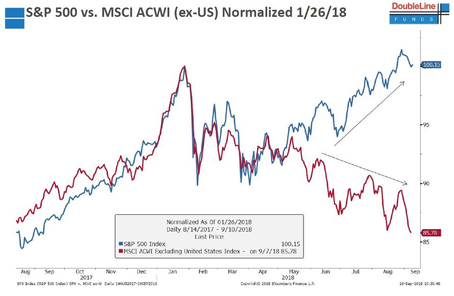 S&P vs World MSCI.jpg