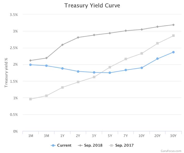 treasury yield.png