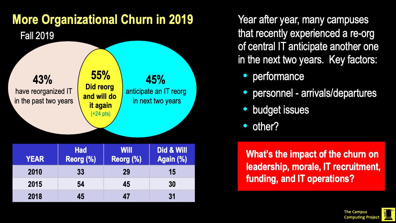 5-Organizational churn.jpg