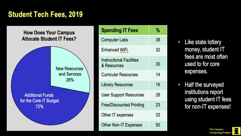 6-Student Tech Fees.jpg