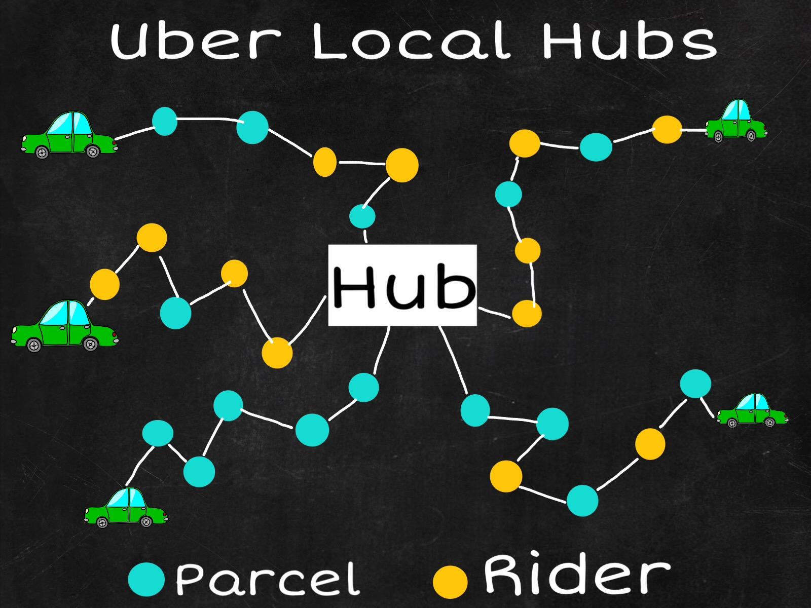 Who will Own Same Day Delivery: The Case for Uber — Techgistics